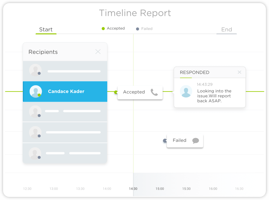 """When we implemented xMatters for on-call management, our responders quickly realized that the system could tell us who was notified (and who responded), and that hitting """"acknowledge"""" kept issues from being escalated due to lack of response. (Because who really wants their manager to be the one getting woken up because the team went radio silent?)"""