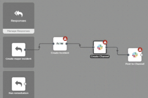 Collaboration toolchain with Slack