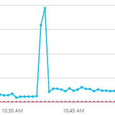 During Black Friday and Cyber Monday, you'll see traffic to your site spike during certain times of day.