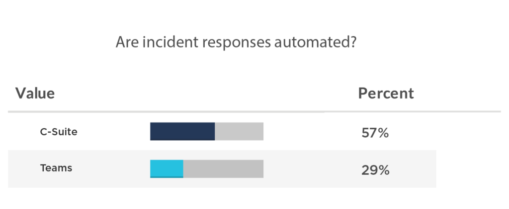 57% of the C-suite respondents reported that incident responses were automated, compared to 29% at the team level.
