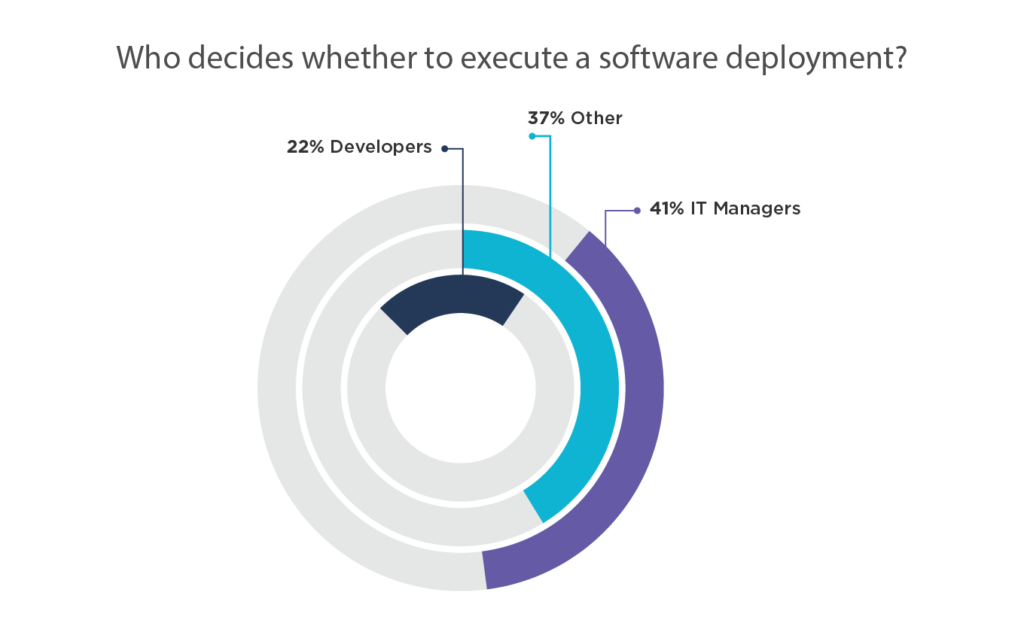 41% of IT Managers say the Ops team owns the go/no-go decision for software deployments and only 22% of developers believe that.