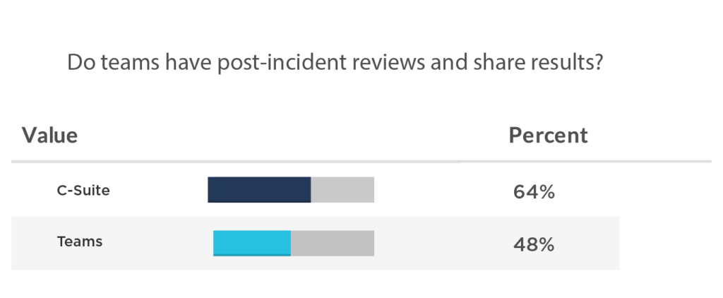 64% of the C-suite believe teams have post-incident reviews and share results, compared to 48% at the team level.