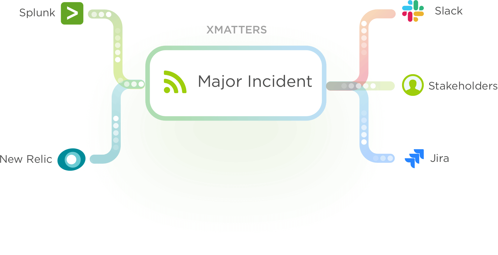 Keep all the stakeholders and apps in your toolchain updated during incidents