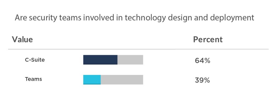 64% of the C-suite respondents reported that incident responses were automated, compared to 39% at the team level.