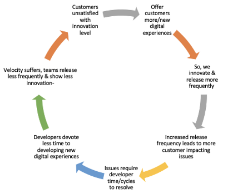 An ugly cycle: lack of innovation leads to unhappy customers.