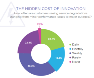 Service degradation: the hidden cost of innovation