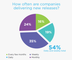 54% of companies deliver new releases daily or weekly.