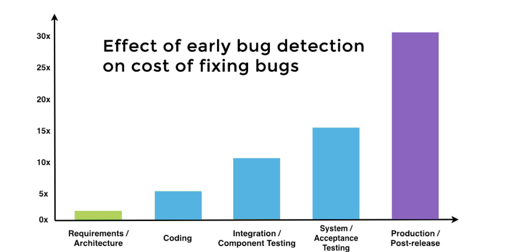 increase in cost associated with fixing issues in production instead of at the coding or integration testing phase