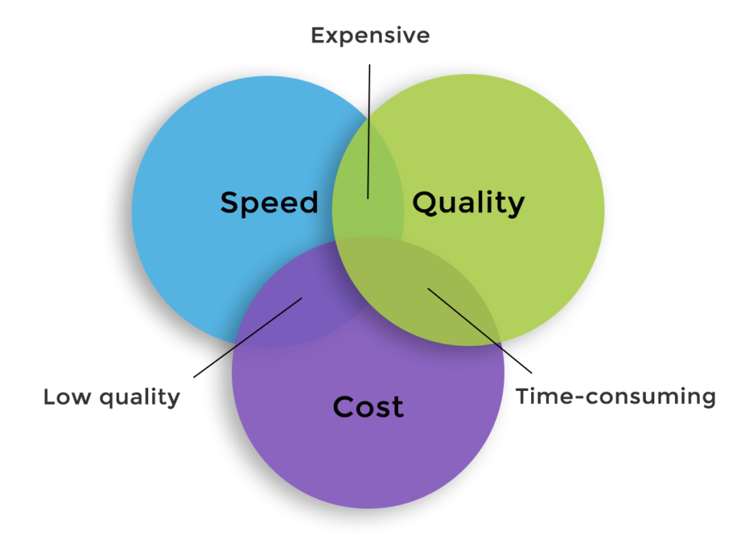 Speed, quality, and cost in product development