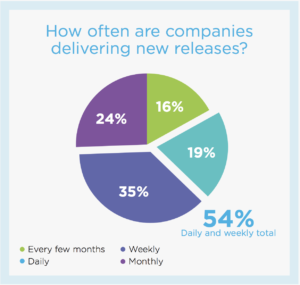 54% of companies release new software at least weekly.