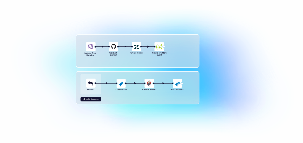 An example of a restart workflow