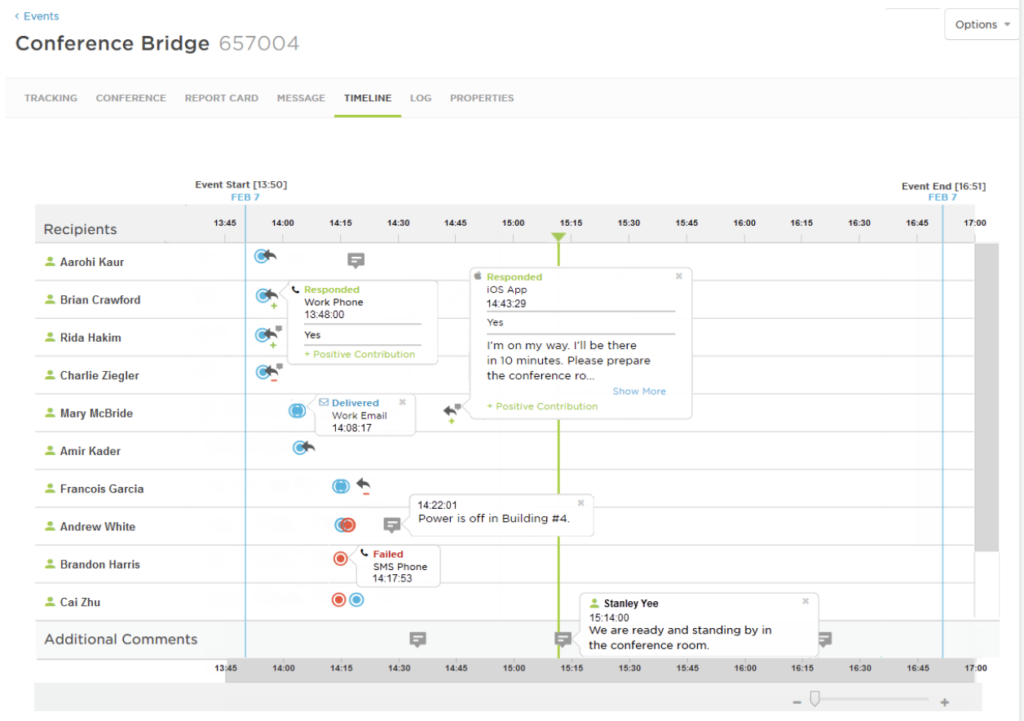 An incident timeline shows resources, notifications, and their response times