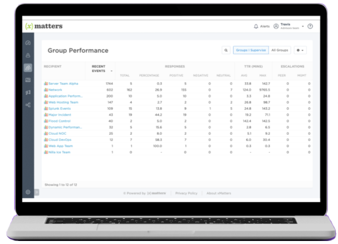 View Group Performance analytics to learn how an issue was resolved to inform future process improvements
