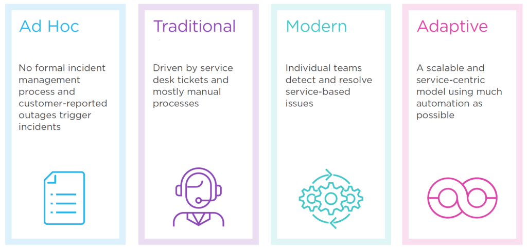 Infographic spectrum for reliable digital services