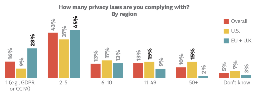 Many companies are complying with up to five privacy laws and need to have data maps.