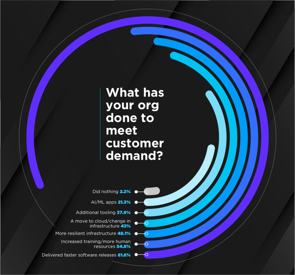 What has your e-commerce organization done to meet customer demand?