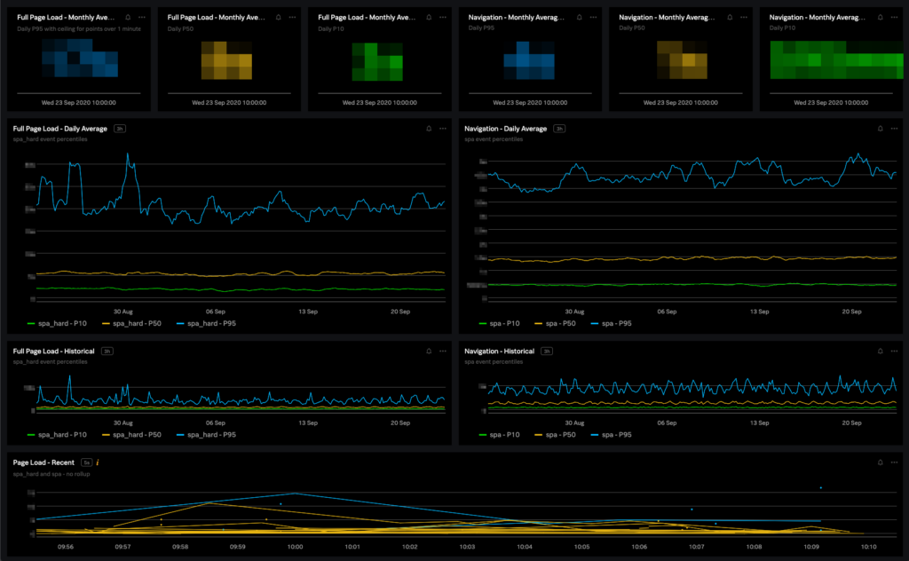 One of our dashboards for tracking page performance and measuring customer experience