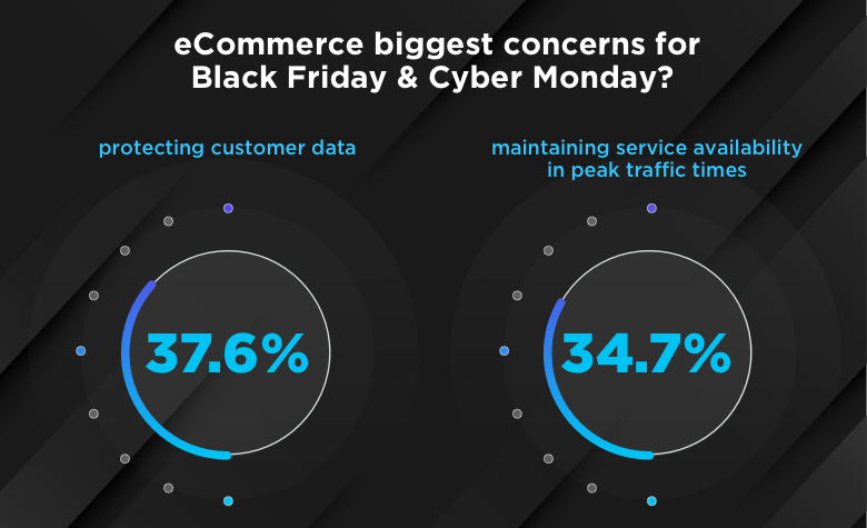 Biggest e-commerce concerns for Black Friday and Cyber Monday