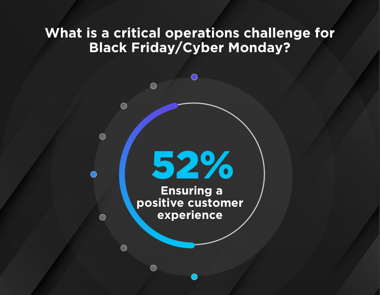 52% of e-commerce professionals consider ensuring a positive customer experience a critical challenge for Black Friday.