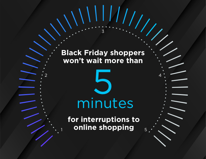 Black Friday and Cyber Monday said theywon't wait more than five minutes for interruptionsto their shopping experience.