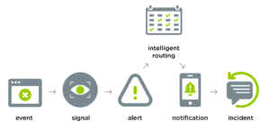Automated IT Alerting Flow Chart