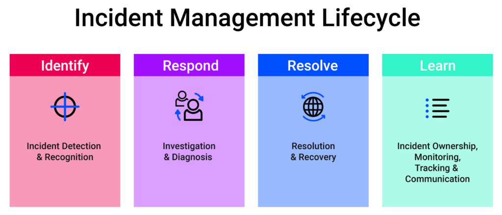 Incident Management Lifecycle