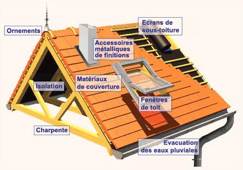 Couverture Isolation Charpente Dehay urgence et assistance (service)