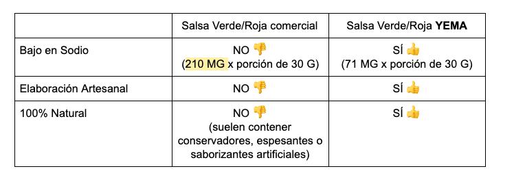 tabla salsas