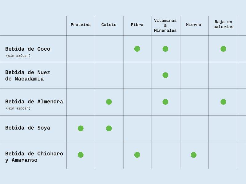 tabla leches 9