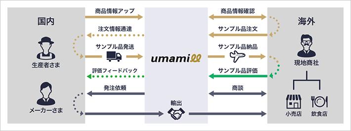 「umamill」での取引の流れ