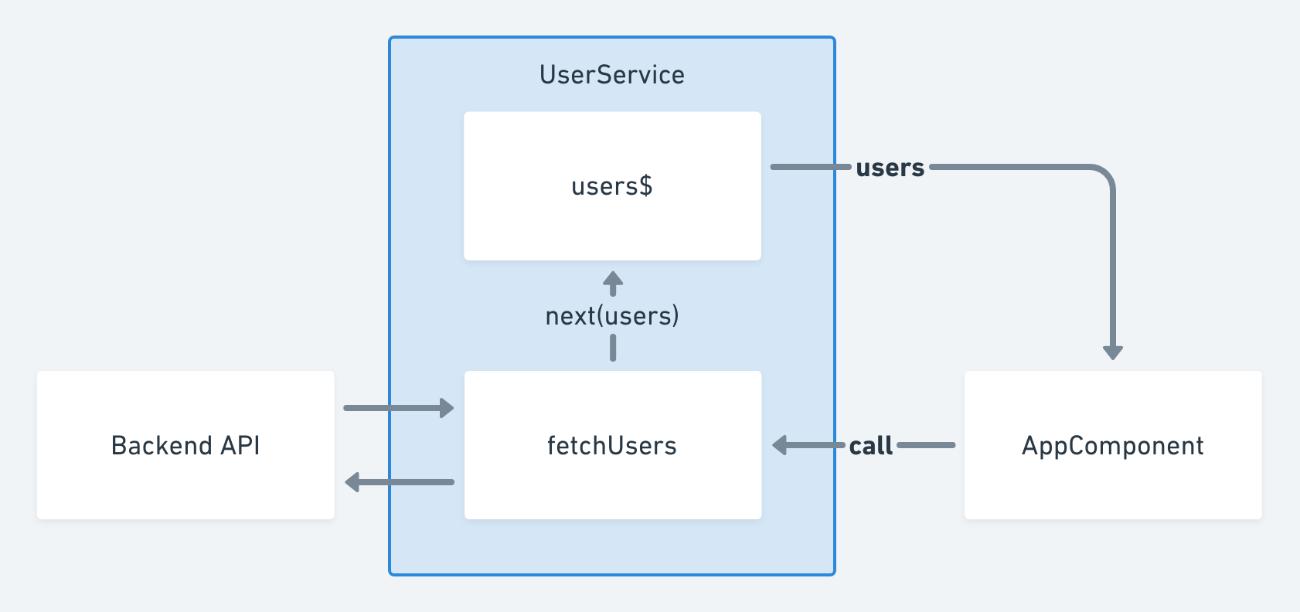 AppComponentとUserServiceの関係図