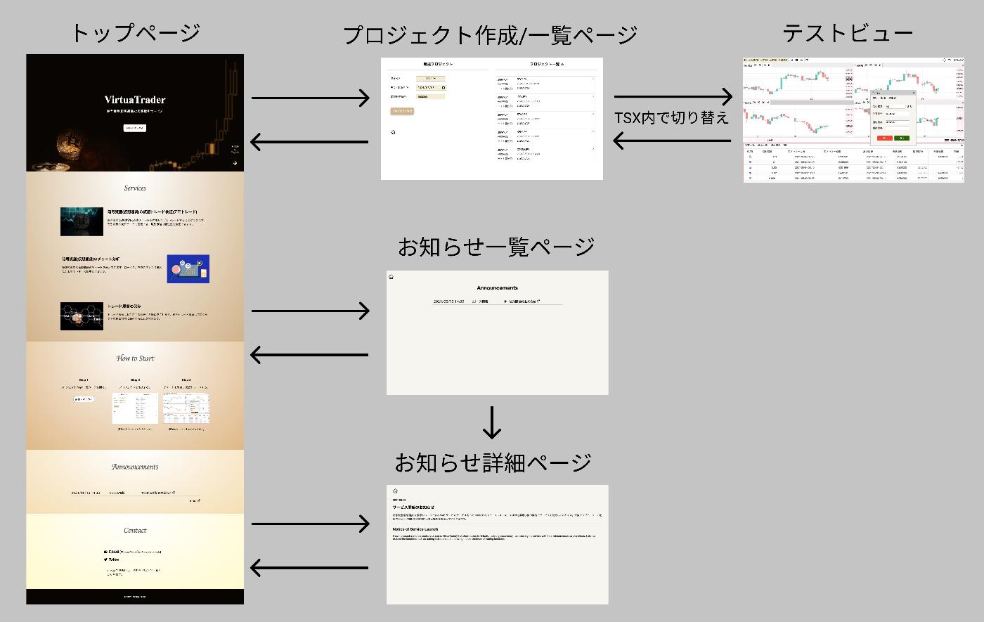 図2: 画面遷移図