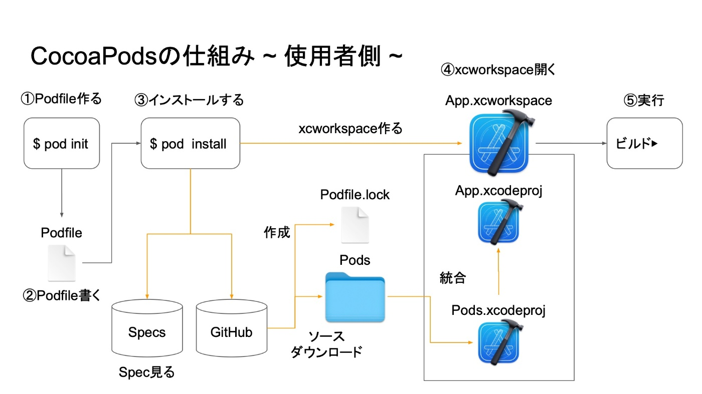 CocoaPodsの仕組み ~ 使用者側 ~