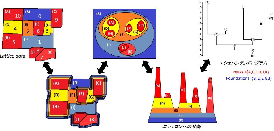 エシェロンのイメージ「Rを用いた空間データの構造分析と集積性の検出」より