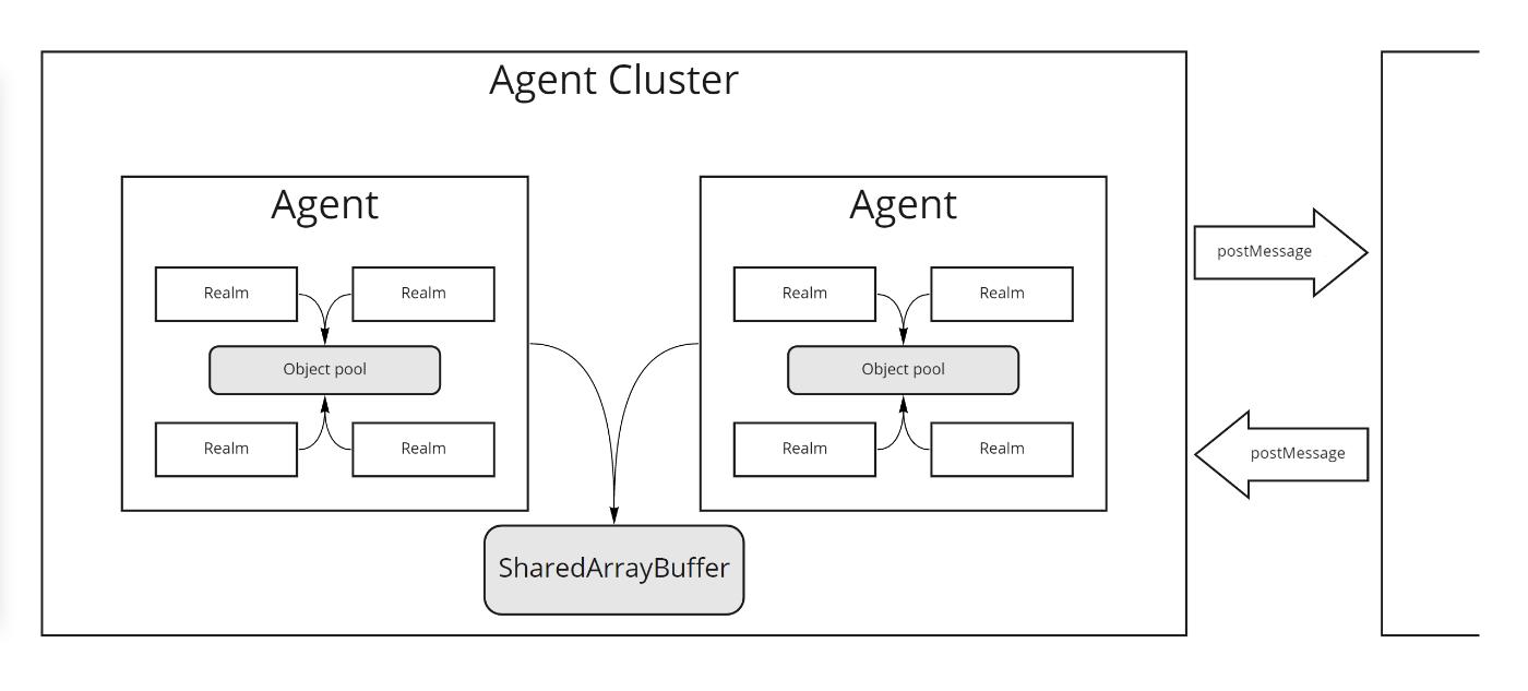 図: JavaScriptの実行モデル