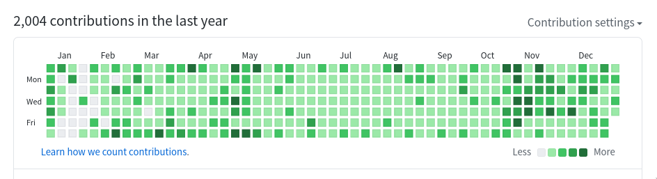 GitHub contributions of last year