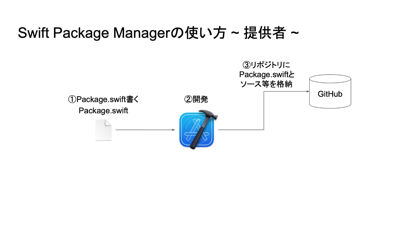 Swift Package Managerの使い方 ~ 提供者 ~