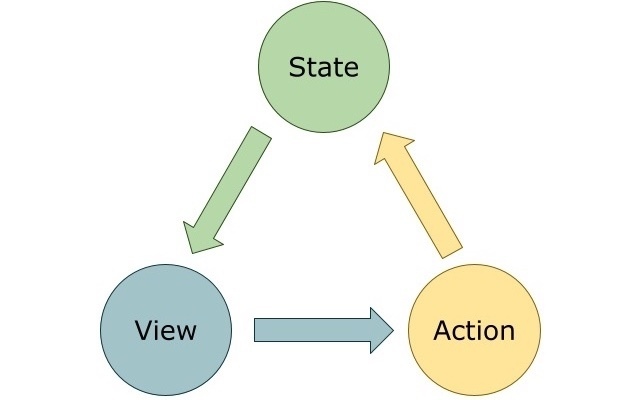 View→Action→State→View