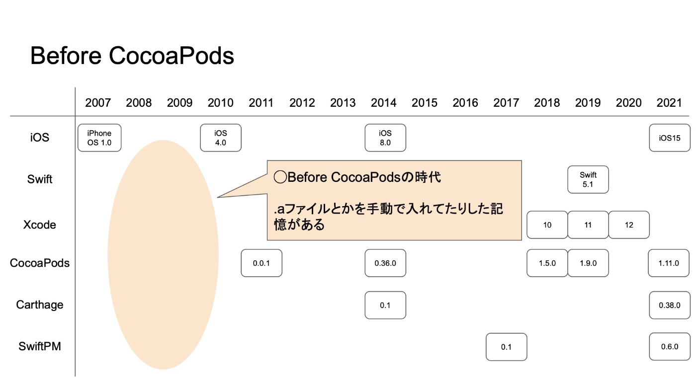 Before CocoaPods