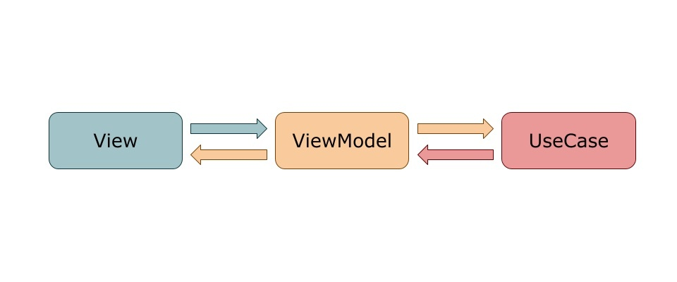 View⇄ViewModel⇄UseCase