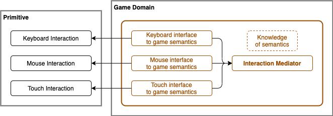 interaction mediator diagram
