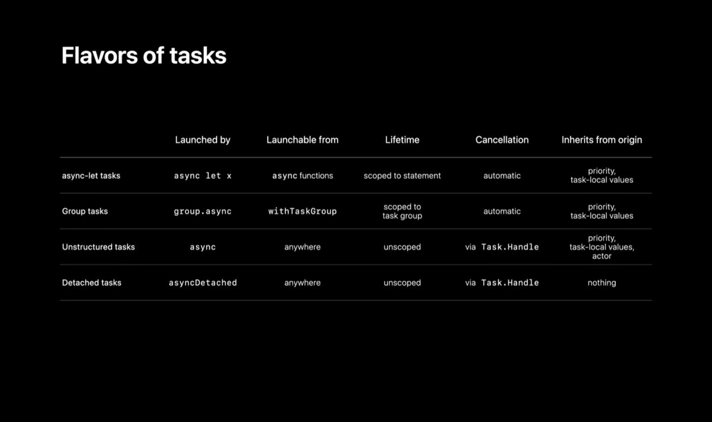 タスクの分類について整理した図