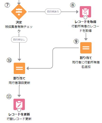 被招集者ユーザ情報抽出後処理ブロック