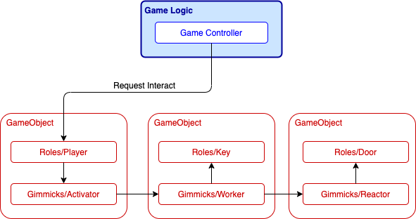 gimmicks overview