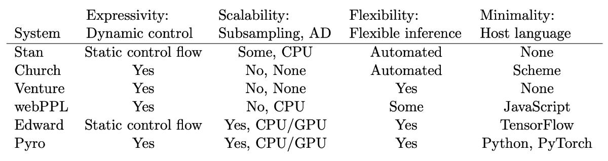 Pyroと既存のツールの比較表