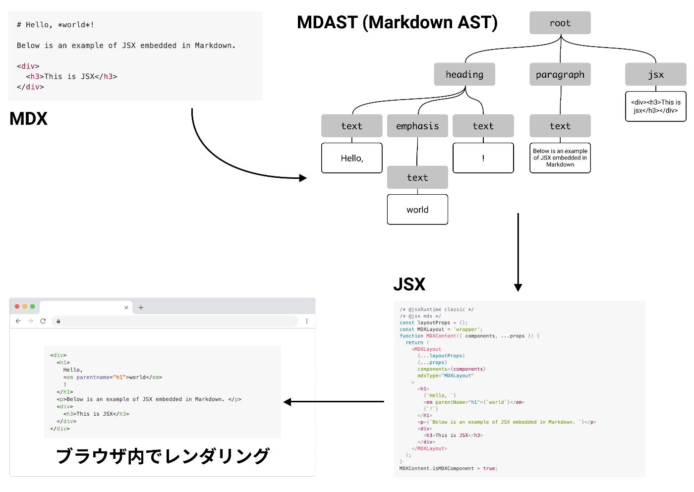 MDX ファイルのレンダリングフロー