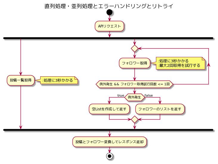 RxJavaによる直列処理・並列処理とエラーハンドリングとリトライ