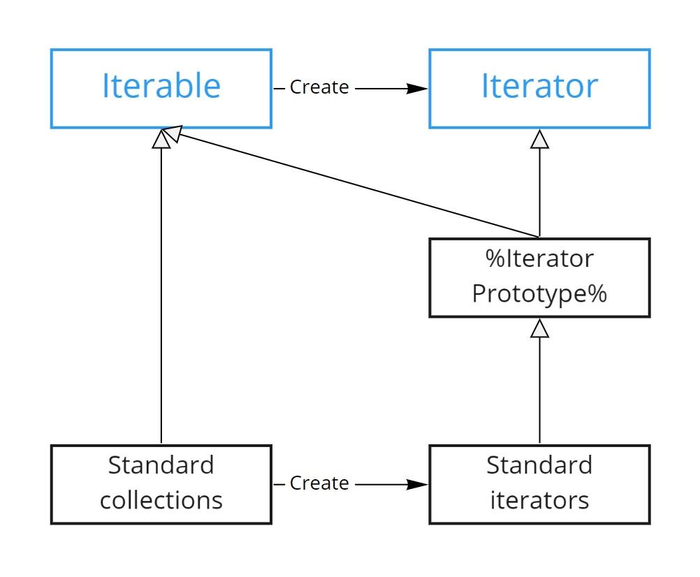図: IteratorとIterableの関係
