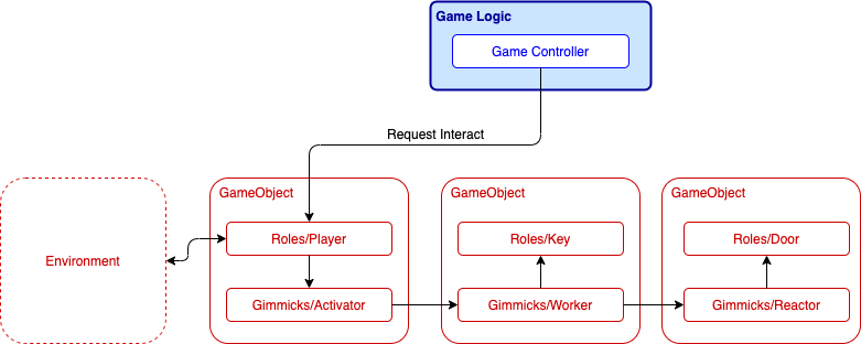 gimmick overview with environment