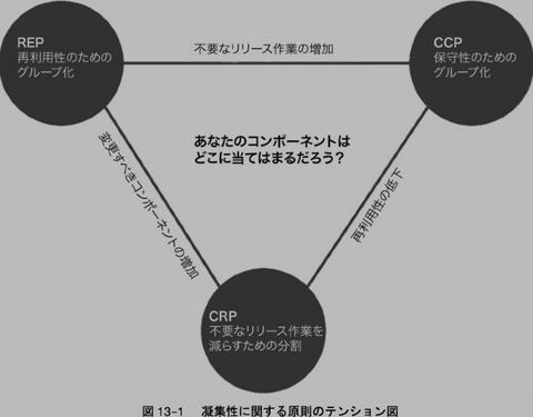 テンション図